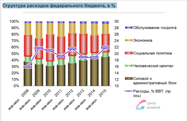 Структура расходов федерального бюджета РФ (по даннм ВШЭ)