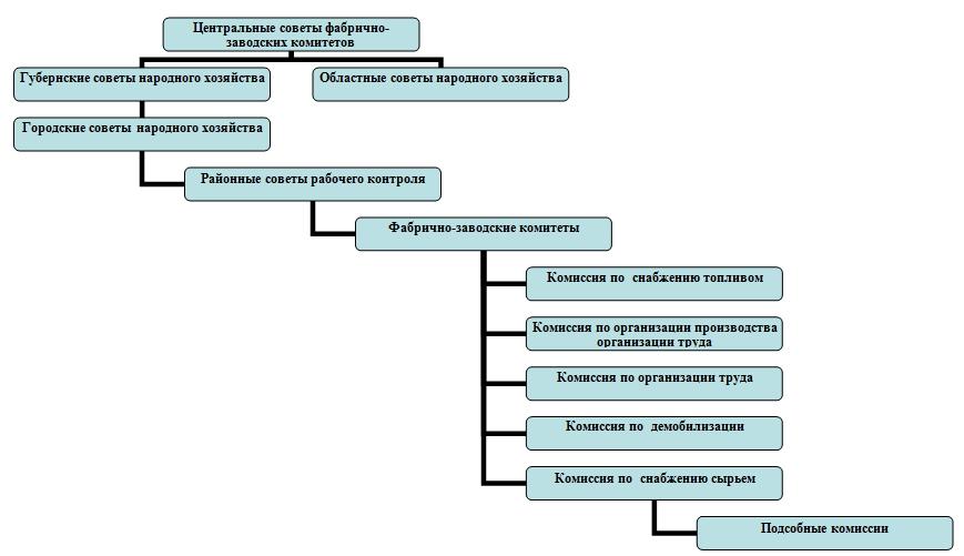 Структура Фабзавкомов