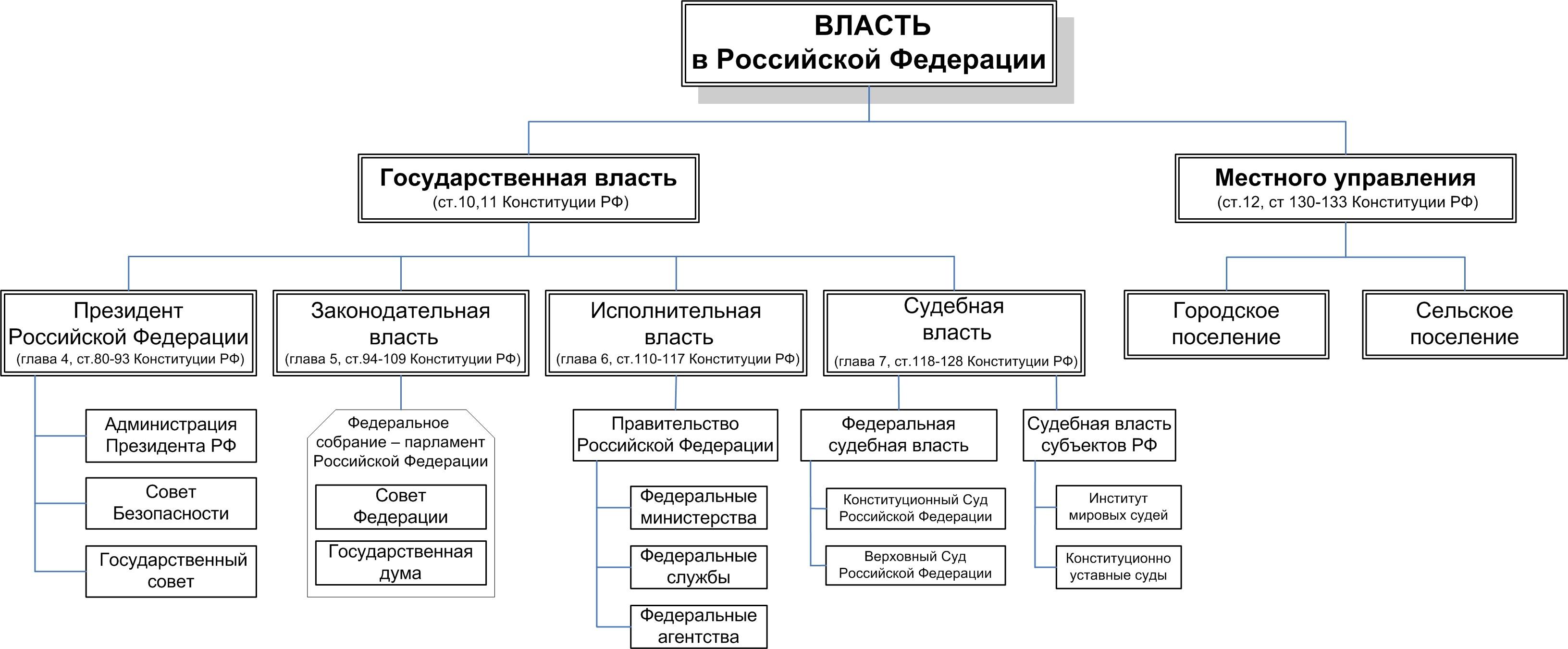 ВЛАСТЬ2_(схема)