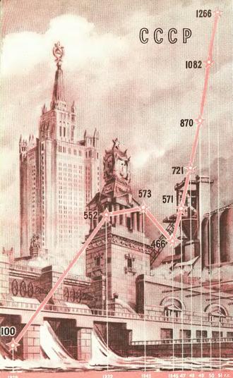Рис. 1 Диаграмма роста промышленной продукции в СССР за период 1929-1951 гг. (в %% к 1929 г.)