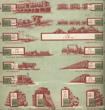 Рис.2. Планы роста производства важнейших видов промышленной продукции к 1955 г. по сравнению с 1950 г.