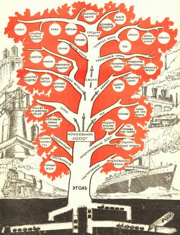 Рис. 3. Схема угольного «дерева» — пример глубокой переработки сырья.