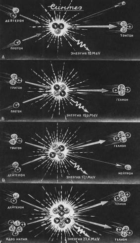 Рис. 4. Схемы термоядерного синтеза.
