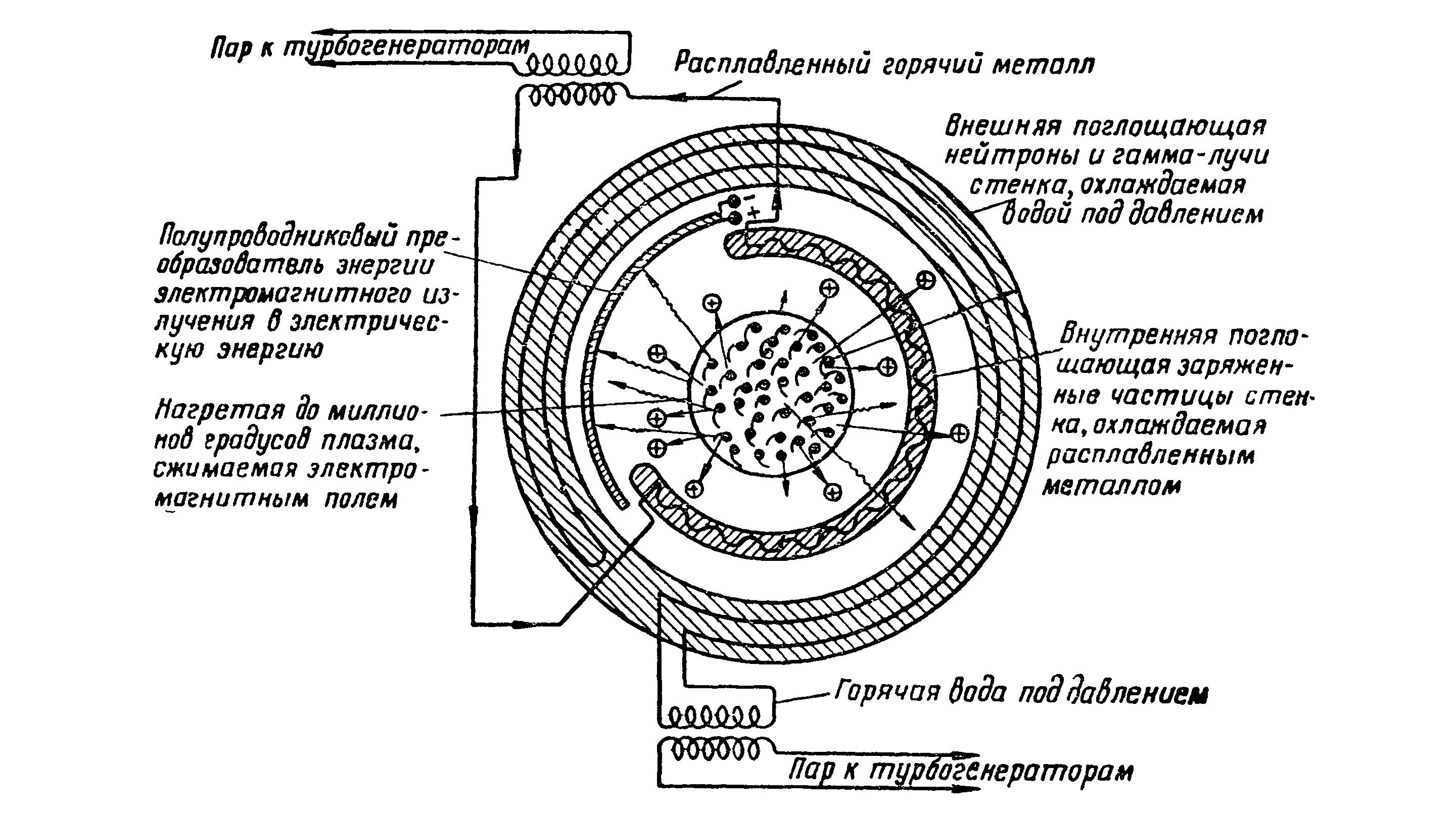 Рис. 6. Принципиальная схема перспективного термоядерного реактора. 1956 г.