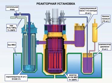 Рис. 8. Принципиальная схема реакторной установки плавучей АЭС.