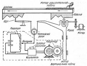 Схема работы автоматического копировально-фрезерного станка.