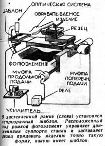 Схема работы фотоэлектрического токарного автомата (клик для увеличения).